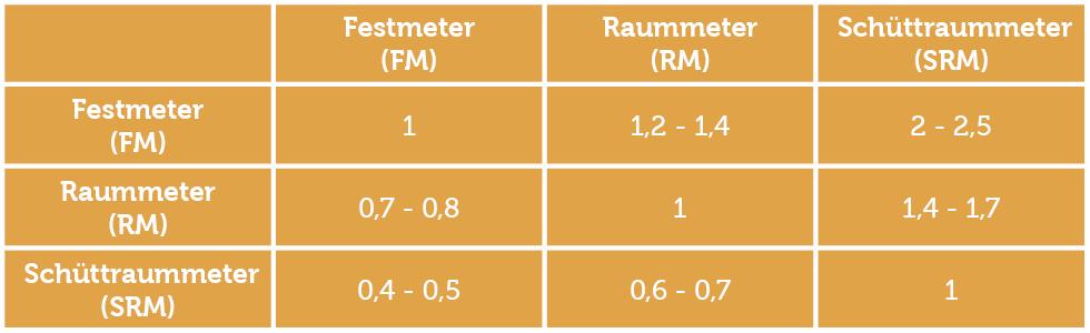 Kaminholz Maße - Festmeter Raummeter Schüttraummeter